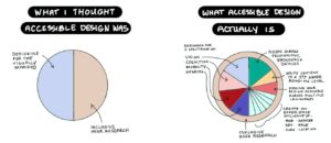 An illustration of two pie charts. On the left, the chart says 'what I thought accessibility was' including designing for the visually impaired and inclusive user research. On the right, the pie chart that says 'what accessibility actually is' is split into many more types of accessibility, such as designing for a spectrum of ability including vision, mobility, cognition and hearing.